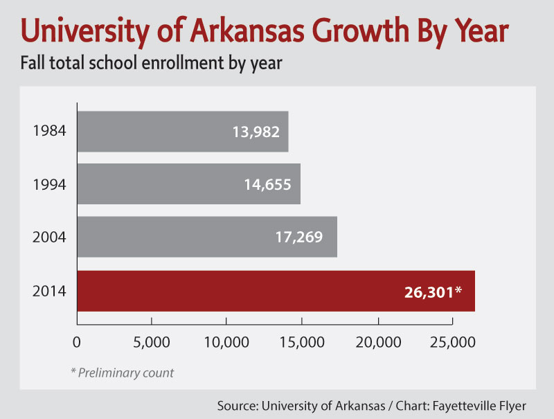 University of Arkansas enrollment tops 26,000 in 2014 ...