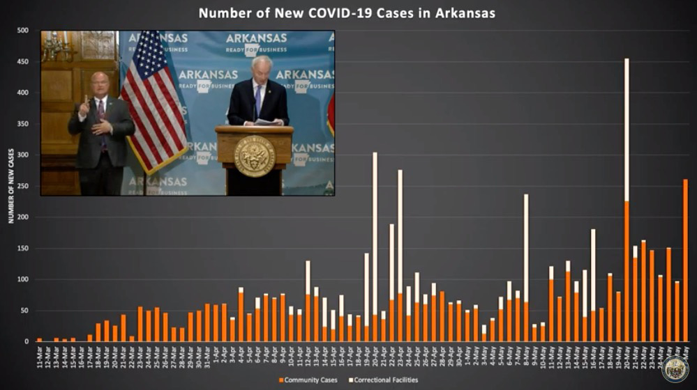 Arkansas logs highest increase in community COVID-19 cases to date