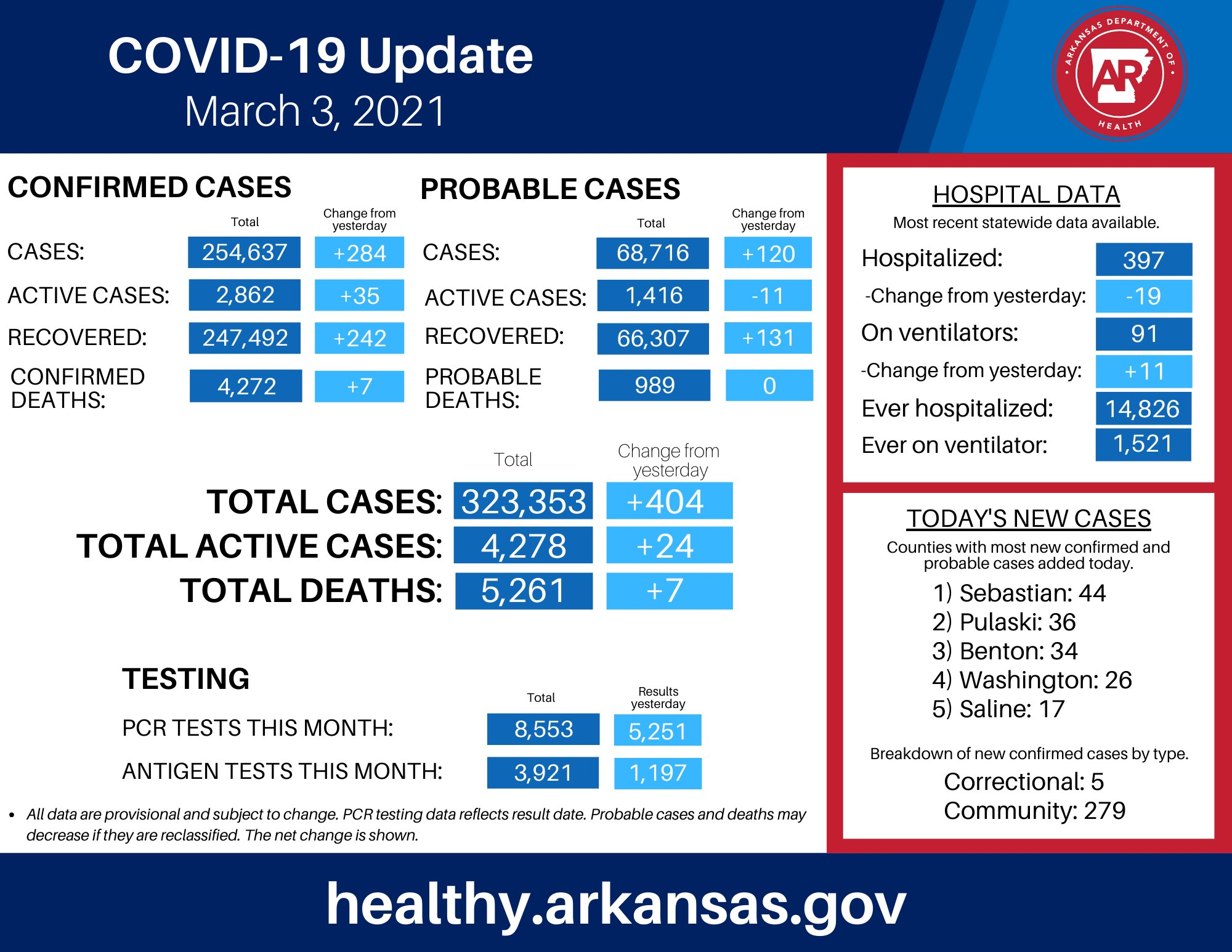 Case update: Arkansas COVID-19 cases increase by 404 Wednesday